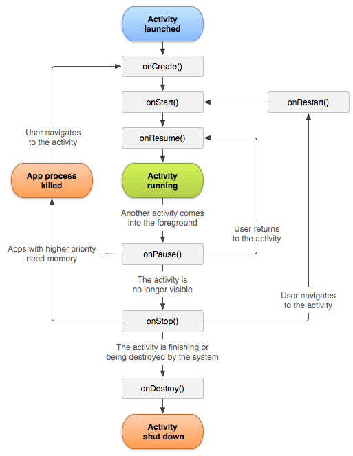 Android Activity Life Cycle Diagram with Examples