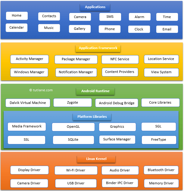 Android Architecture Diagram with Multiple Components