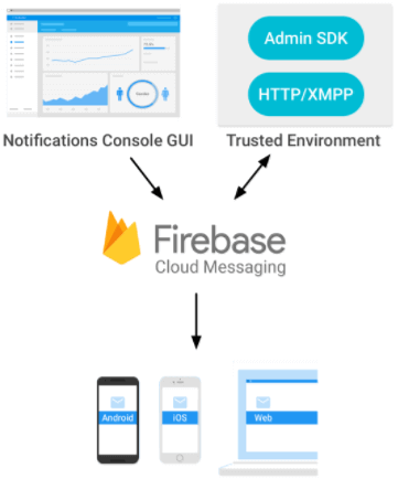 Android FireBase Cloud Messaging Process Flow Diagram