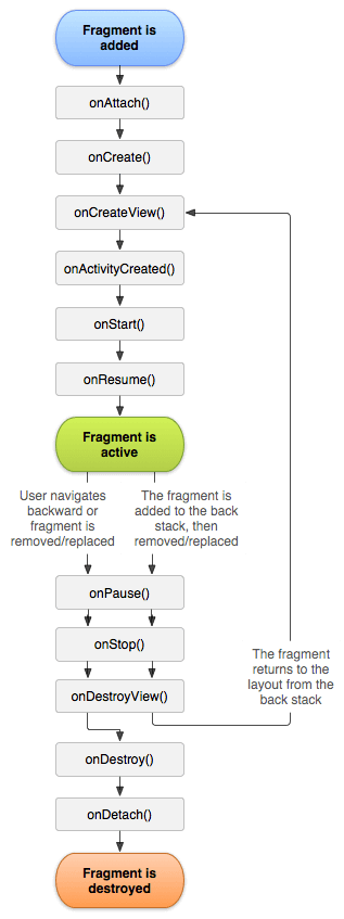 Android Fragments - Lifecycle of android fragments process flow