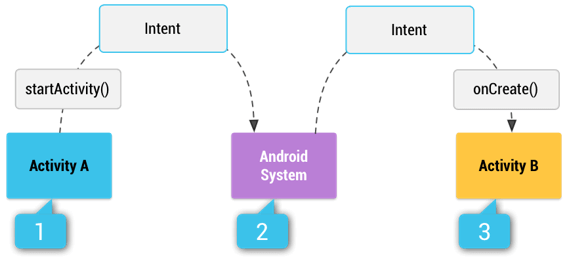 Android Implicit Intents Process Flow
