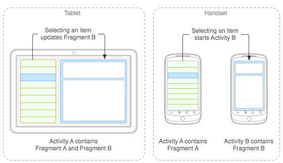 Android Fragments -  Fragments in Single Activity for table and mobile devices