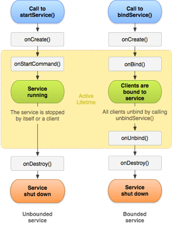 Android Services Process Flow