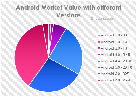 Android Market Value with Different Versions