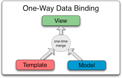 Angularjs one way data binding process with example