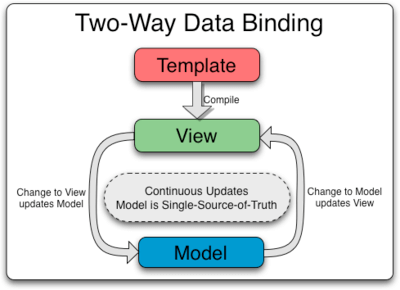 Angularjs two way data binding process with example
