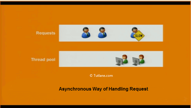 Asynchronous model structure to handle requests in asp.net mvc