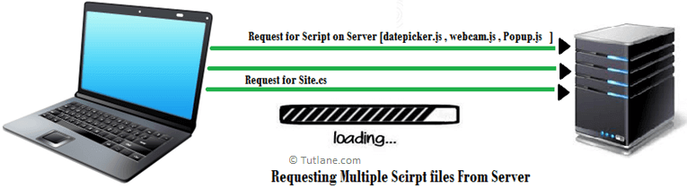 Sending Multiple Request for getting Scripts and styles from server.