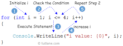 c# for loop increment by 2