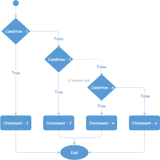 Visual Basic If-Else-If Statement Flow Chart Diagram