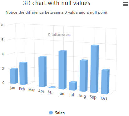 Highcharts 3d column chart with null and 0 values example result