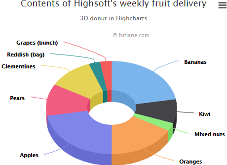 Highcharts 3d donut chart example result
