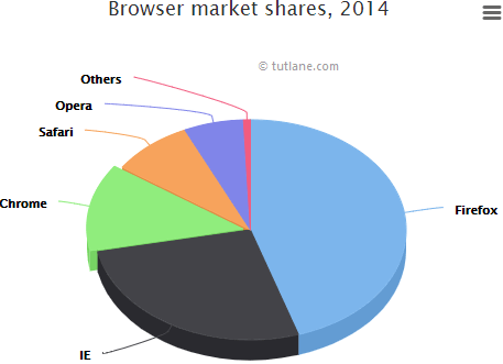 Highcharts 3d pie chart example result