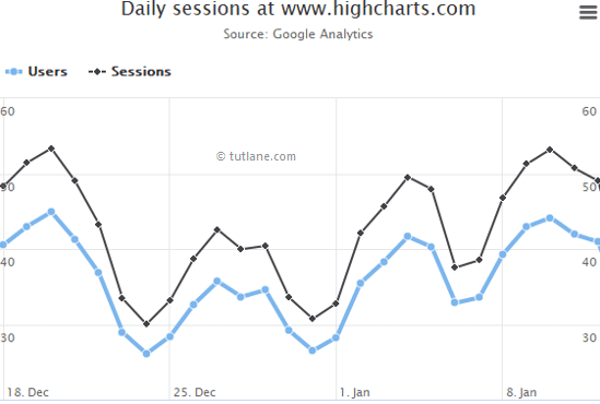 Highcharts Ajax Loaded Data & Clickable Points Chart Example Result
