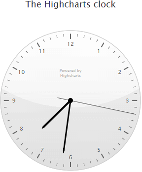 Highcharts clock chart example result