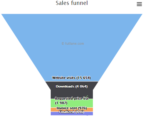 Highcharts funnel chart example result