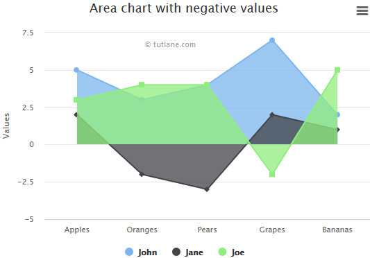 Highcharts Negative Values Area Chart Example Result
