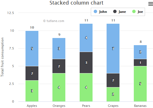 Highcharts stacked column chart example result