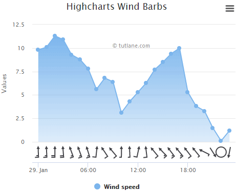 Highcharts wind barb chart example result