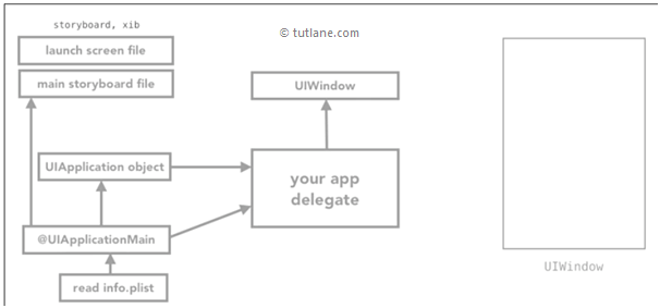 iOS Xcode AppDelegate.swift file with UIwindow Process Structure