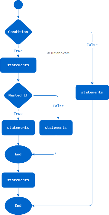 Python nested if else flow chart diagram