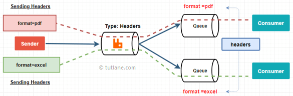 RabbitMQ Headers Exchange Process Flow Diagram