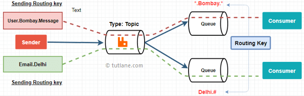 RabbitMQ Topic Exchange in C# to Publish or Consume Messages