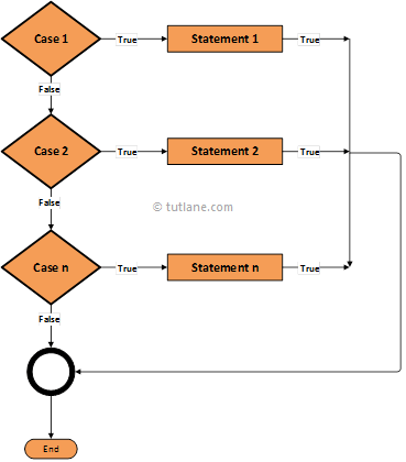 Swift Switch Case Statement Flowchart Diagram with Examples