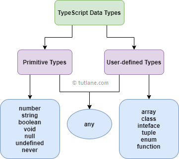 Different data types in typescript
